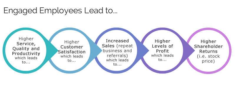 Engaged employees lead to better product and service delivery. Therein better customer satisfaction, and higher sales levels. Ultimately, this brings better return on investment for the company.